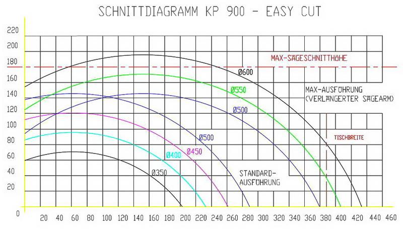 schnittdiagramm-kp900-optim - cetec